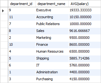 SQL AVG with ORDER BY example