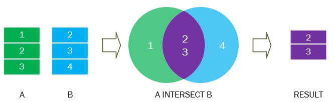 SQL-INTERSECT-Operator