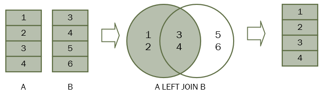 Sql Left Join A Comprehensive Guide To Left Join In Sql