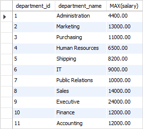 SQL MAX highest salary by department example