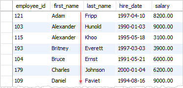 SQL ORDER BY - sort by first name