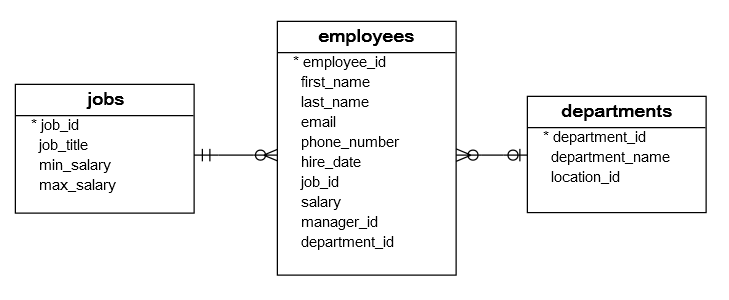 how to use inner join in sql for 3 tables