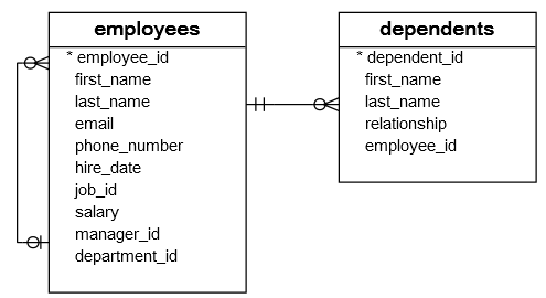 employees_dependents_tables