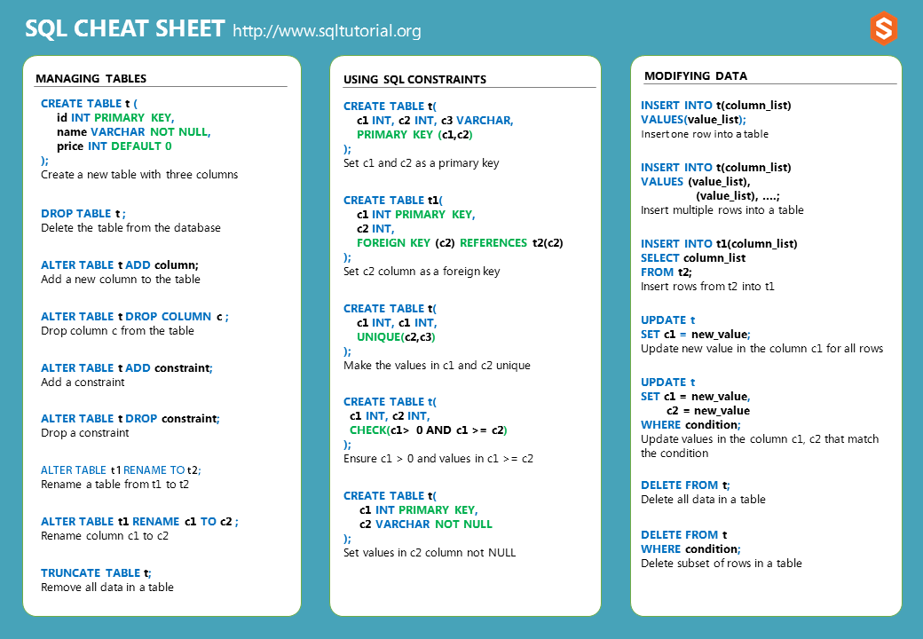 Sql cheat sheet download pdf it in pdf or png format for Sql table design query