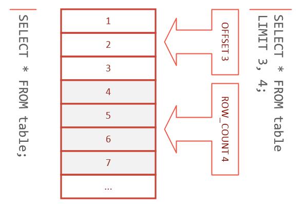 SQL LIMIT OFFSET