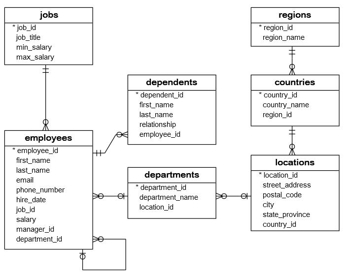 Sql Sample Database Mysql Postgresql Oracle And Sql Server