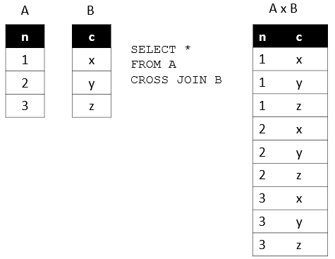 SQL CROSS JOIN Explained By a Practical Example