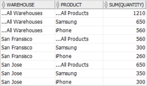 SQL CUBE multiple columns with coalesce