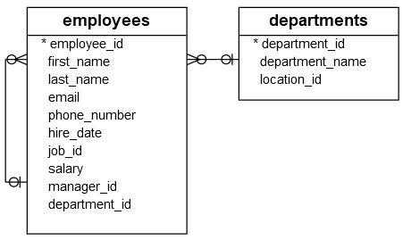 Employees & Departments Tables