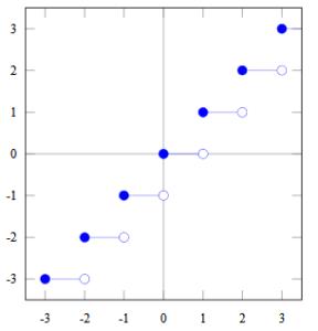 SQL Floor Function illustration